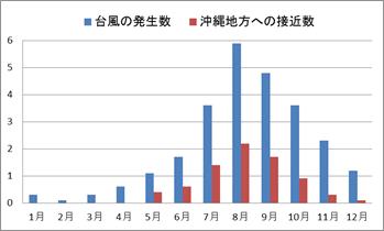 台風の発生数グラフ